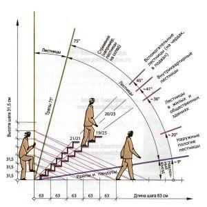 Схема - Высота ступеней лестницы