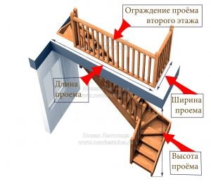 Руководство по расчеты проема под лестницу